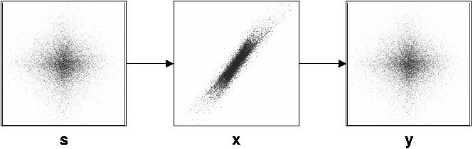example of linear mixing and unmixing with ICA (20 kB)